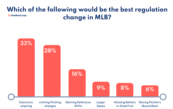 Feedback Loop finds fans react favorably to robo-umpires