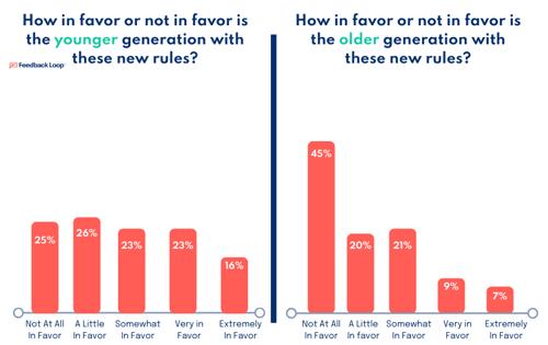 Feedback Loop breaks down fan reactions to MLB rules changes by generation