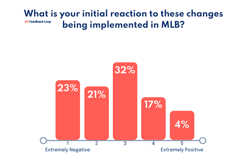 Feedback Loop asks MLB to react to rules implemented to speed up the game