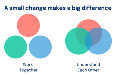 Understanding each other makes working together better