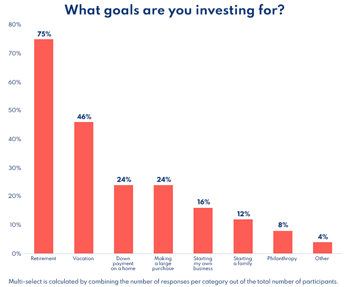 What goals women are investing for