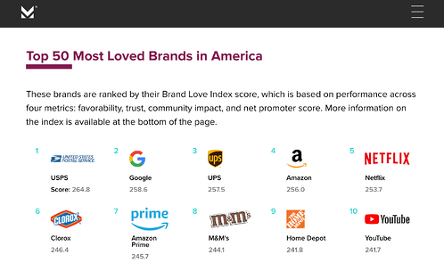 Most Loved Brands 2020 by data intelligence company Morning Consult