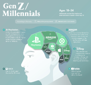 Most Loved Brands of Gen Z and Millennials according to Visual Capitalist