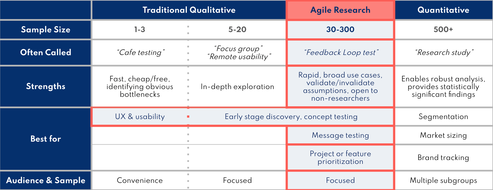 Use cases for quantitative, qualitative, and agile research