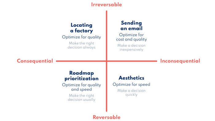 decision-making matrix to prioritize speed, cost and quality based on consequences and ability to reverse course