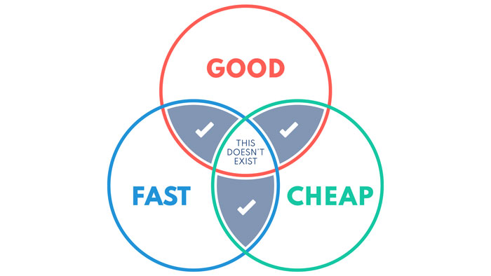 decision making is a trade-off between speed, cost and quality