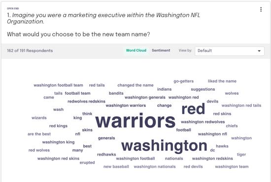 using feedback loop to de-risk the Washington NFL football rebrand