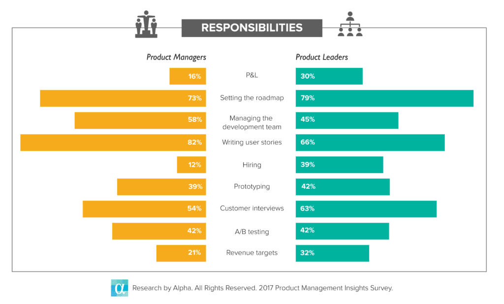 What does it take to reach a product leadership role?