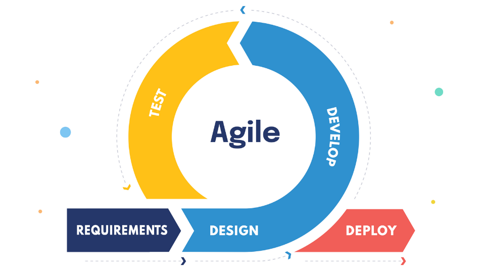 What is Agile Research?